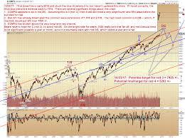 Pretzel Charts Pretzel Logics Market Charts And Analysis Spx And Compq