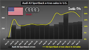 2018 audi e tron. interesting 2018 audi a3 sportback etron sales in us u2013 april 2017 in 2018 audi e tron 1