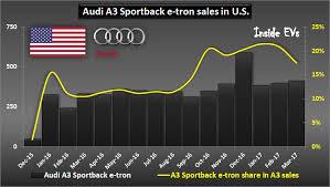 2018 audi electric. plain audi audi a3 sportback etron sales in us u2013 april 2017 with 2018 audi electric