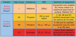 table 3 gas groups