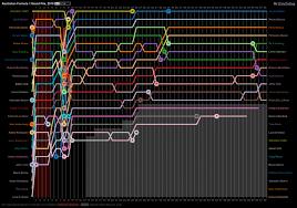 Formula 1 Chart Australian Formula 1 Grand Prix Lap Chart 2010 Visual Ly