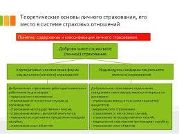 дипломная презентация по страхованию 3 Теоретические основы личного страхования