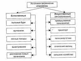 ru >> Всякое загрязнение вызывает у природы защитную  Источники загрязнения атмосферы