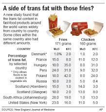 Fast Food Made Fattier In U S Than Abroad Health
