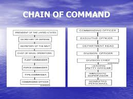 Department Of The Navy Org Chart Naval Organization Chapter 6 Bmr Ppt Video Online Download