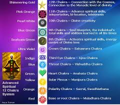 Chakra System Chart The 12 Chakras System Chakras For Beginners Align Your