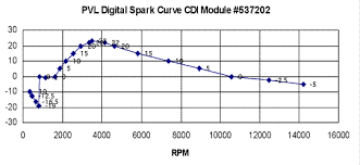 performance cdi by jaguar here is a digital timing curve from a plv cdi just as another example to show that an advance retard curve is standard for 2 strokes