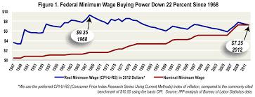 Progress For Iowas Economy Minimum Wage