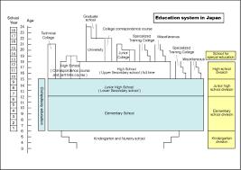 Education Education System Education System In Japan