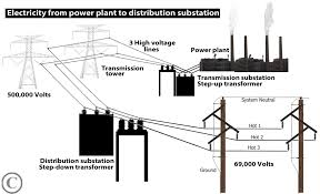 wiring diagrams for distribution transformers wiring diagrams substation transformer wiring diagram substation home wiring