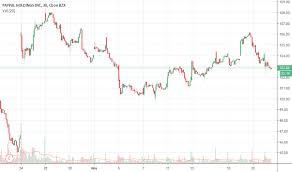 Paypal Stock Price History Chart Pypl Stock Price And Chart Nasdaq Pypl Tradingview
