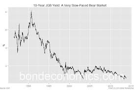 Bond Economics Why Will The Jgb Market Collapse