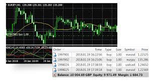 Metatrader 4 Mt4 Trading Platform Forex Trading Platform
