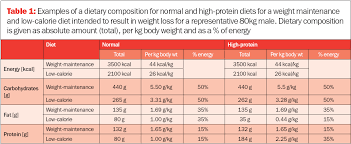 Protein Chart According To Body Weight Weight Loss Can You Lose Weight Effectively On A Protein
