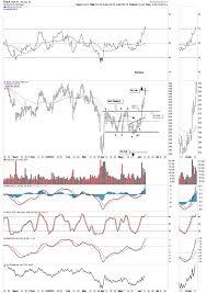 Tesla Stock Analysis The Market Oracle