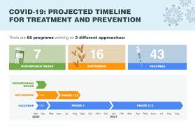 Flow chart for creation and testing of vaccines. Timeline Shows 3 Paths To Covid 19 Treatment And Prevention Infographic