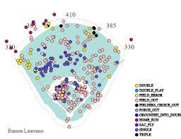 Fantasy Baseball Risers And Fallers Week 17 Fantasypros