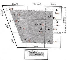 Vowel Chart Ipa English English Vowels Phonetics Chart Speech Language Pathology