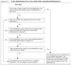 Irs Roth Ira Flow Chart Ira Vs 401k Central