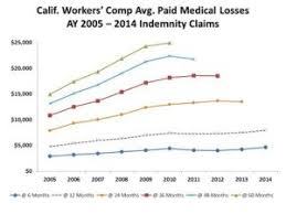 Workers Comp Pay Chart California Workers Comp Claim Costs Level Off The Longer