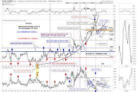 Rambus Chartology Blog The Incredible World Of Gold Stock