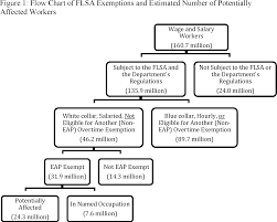Federal Register Defining And Delimiting The Exemptions For