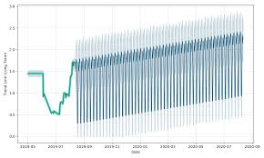 Ignite Stock Chart Ignite International Brands Stock Forecast Up To 2 293 Usd