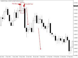 Pin Bar Trading Strategy Priceaction Com