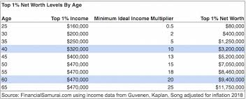 What Is Networth The Average Household Net Worth In America Is Huge Financial Samurai