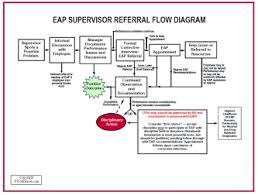 Eap Supervisor Training Flow Chart For Employee Assistance