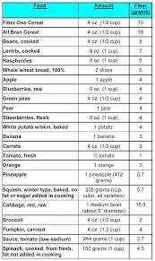 Fibre Diet Chart Printable Fiber Chart Printall