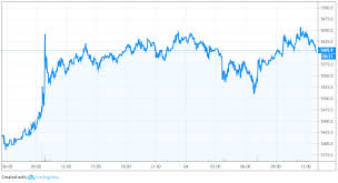 Usd Price Chart Btc To Usd Price Analysis Can Btc Break Above 6 000