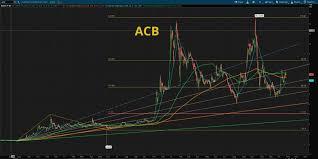 Acb Chart Chart Analysis Acb Fibonnaci6180