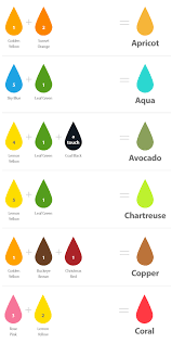 Chefmaster Blog Color Mixing Guide For Food Coloring