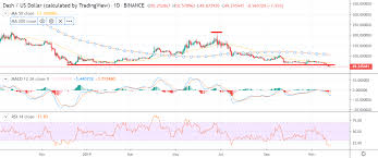 Dash Usd Live Chart Dash Price Analysis Accumulating Losses Crypto Briefing