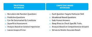Situational Based Interview Questions Structuring Recruitment Through Competency Based Interviews
