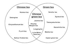 Venn Diagram Information Venn Diagrams Set Theory And Tea