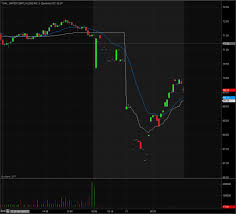 United Airlines Shares Chart Tickertv Blog United Airlines Shares Nose Dive After