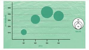 Data Visualization 101 Bubble Charts