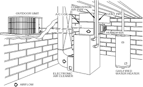 air handler conditioning air wiring diagram, schematic diagram Bryant Air Handler Wiring Diagram 3 5 heat pump package in addition car air conditioning diagram heat moreover how to replace Payne Air Handler Wiring Diagram