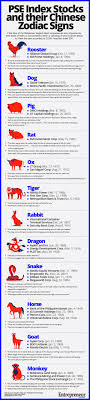 infographic feng shui. Every Year, In Time For The Chinese New Hong Kong-based Brokerage Firm CLSA Comes Up With Its Feng Shui Index, A Lighthearted Set Of Predictions Infographic E