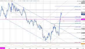 Sterling Price Outlook British Pound Tests 1 30 Cable