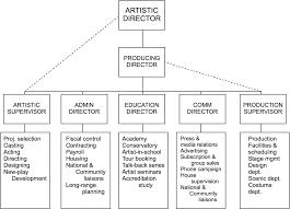 Non Profit Theatre Organization Chart Imagefigure 1center Theatre Company Organization Chart