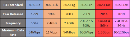 The Most Common Wi Fi Standards And Types Explained