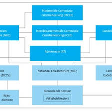Cyber Security Org Chart 1 Organizational Chart Of The Danish Centre For Cyber