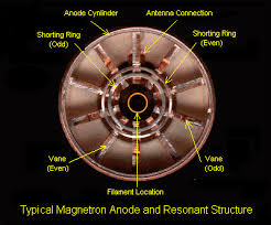sci electronics repair faq notes on the troubleshooting and this is a view looking up through the anode cylinder from the filament end of the tube see the text below for parts s and dimensions 1