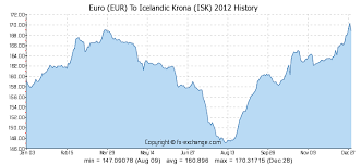 Icelandic Krona To Canadian Dollar Chart Euro Eur To Icelandic Krona Isk History Foreign Currency