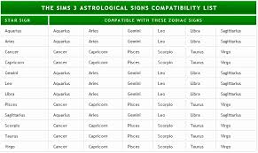 Complete Pisces And Gemini Compatibility Chart Sagittarius
