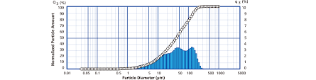Particle Size Distribution Shimadzu Shimadzu Corporation