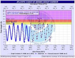 Sesuit Harbor Tide Chart